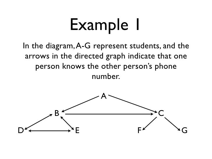 Example 1 In the diagram, A-G represent students, and the  arrows in the directed graph indicate that one     person knows...