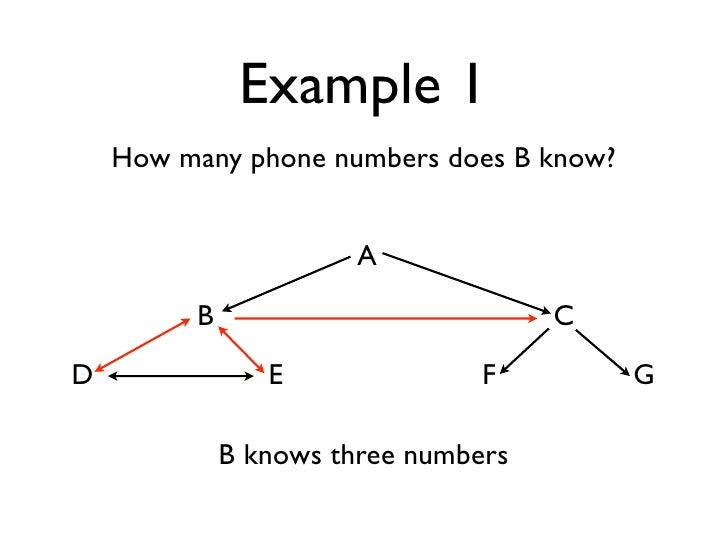 Example 1     How many phone numbers does B know?                          A           B                           C D    ...
