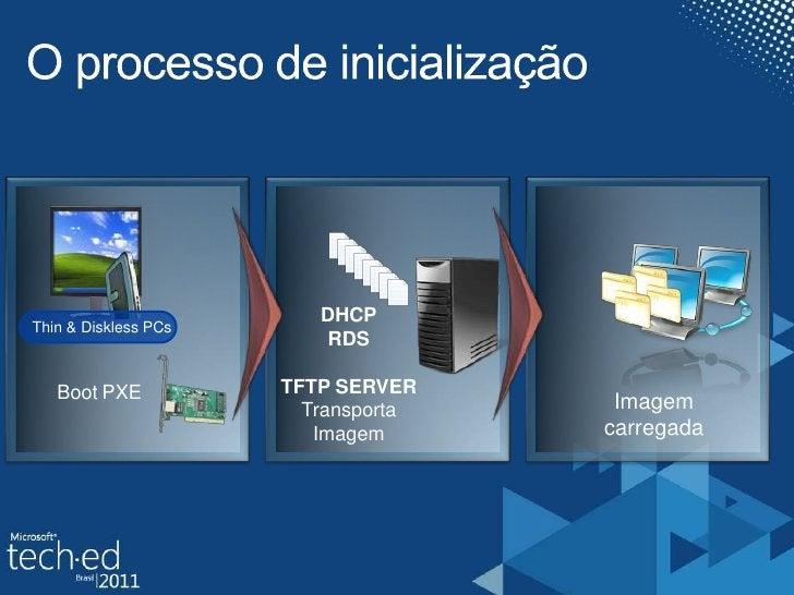 O processo de inicialização<br />Thin & Diskless PCs<br />DHCP<br />RDS<br />TFTP SERVER<br />TransportaImagem<br />BootPX...