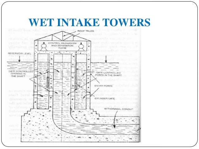 intake structures