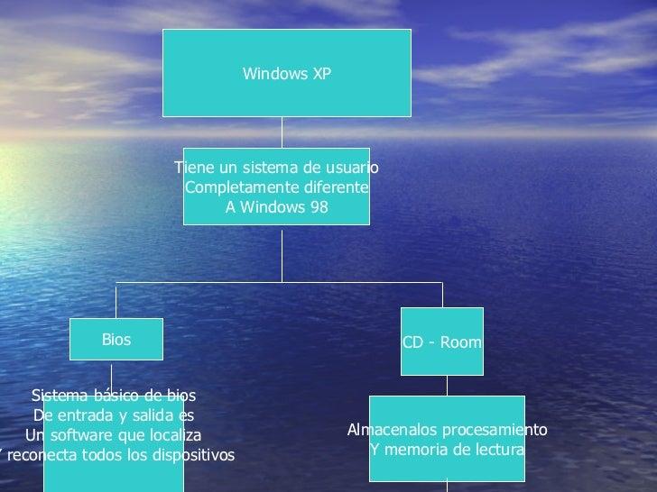 Windows XP Tiene un sistema de usuario Completamente diferente A Windows 98 Bios CD - Room Sistema básico de bios De entra...