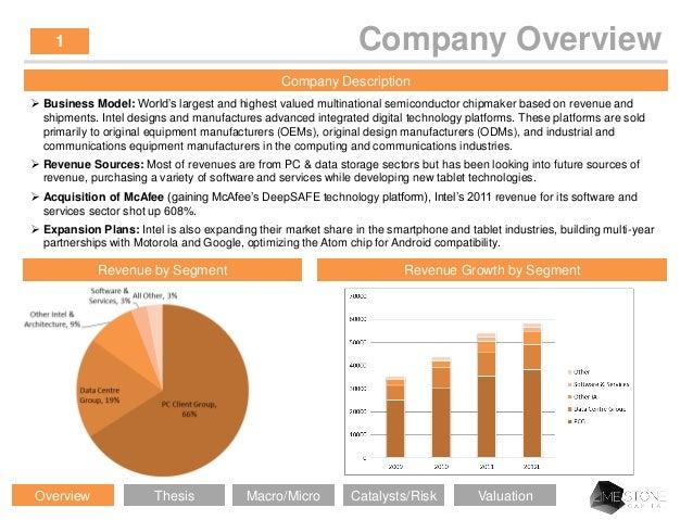 Intel Corporation Intc Stock Pitch