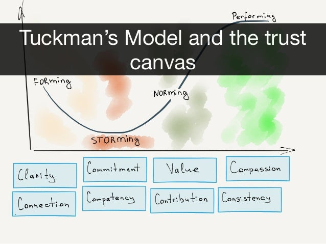 Tuckman's Model and the trust canvas
