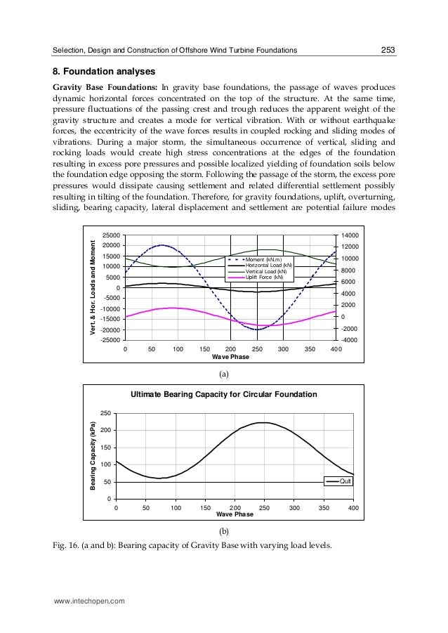 Selection, Design and Construction of Offshore Wind Turbine Foundations 253 8. Foundation analyses Gravity Base Foundation...