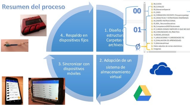 1. Diseño de estructura Carpetas y archivos 2. Adopción de un sistema de almacenamiento virtual 3. Sincronizar con disposi...