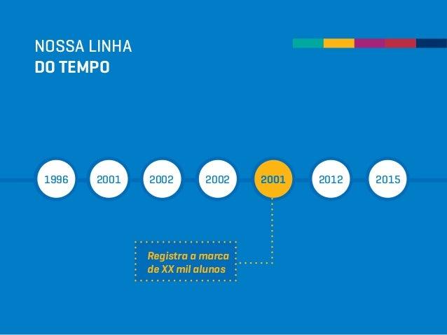 Registra a marca de XX mil alunos NOSSA LINHA DO TEMPO 1996 2001 2002 2002 2001 2012 2015