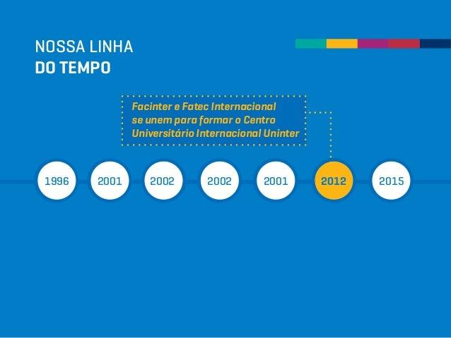 NOSSA LINHA DO TEMPO 1996 2001 2002 2002 2001 2012 2015 Facinter e Fatec Internacional se unem para formar o Centro Univer...