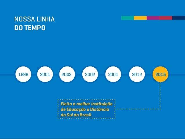 Eleita a melhor instituição de Educação a Distância do Sul do Brasil. NOSSA LINHA DO TEMPO 1996 2001 2002 2002 2001 2012 2...