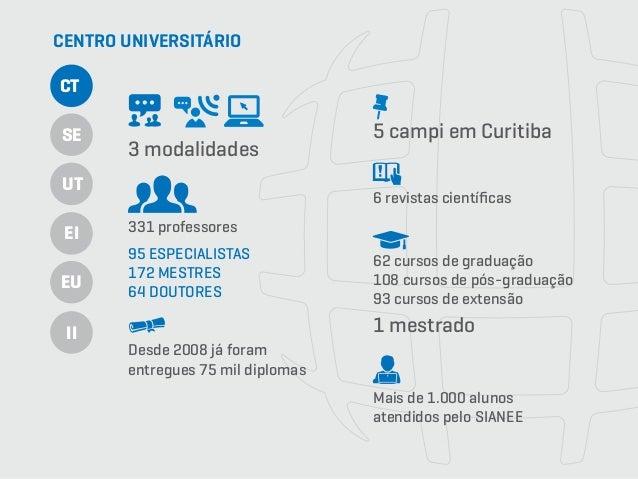 3 modalidades 331 professores Desde 2008 já foram entregues 75 mil diplomas 5 campi em Curitiba 62 cursos de graduação 108...