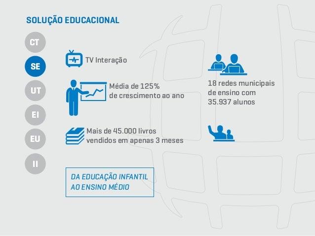 TV Interação Média de 125% de crescimento ao ano Mais de 45.000 livros vendidos em apenas 3 meses 18 redes municipais de e...
