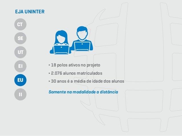 18 polos ativos no projeto 2.076 alunos matriculados 30 anos é a média de idade dos alunos ∂ 18 polos ativos no projeto ∂ ...