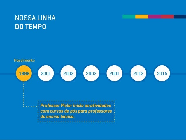 NOSSA LINHA DO TEMPO 1996 2001 2002 2002 2001 2012 2015 Nascimento Professor Picler inicia as atividades com cursos de pós...