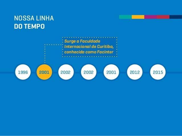 NOSSA LINHA DO TEMPO 1996 2001 2002 2002 2001 2012 2015 Surge a Faculdade Internacional de Curitiba, conhecida como Facint...