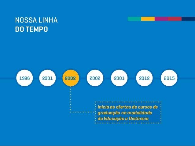 NOSSA LINHA DO TEMPO 1996 2001 2002 2002 2001 2012 2015 Inicia as ofertas de cursos de graduação na modalidade da Educação...