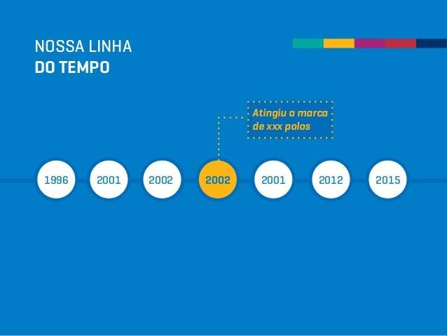 NOSSA LINHA DO TEMPO 1996 2001 2002 2002 2001 2012 2015 Atingiu a marca de xxx polos