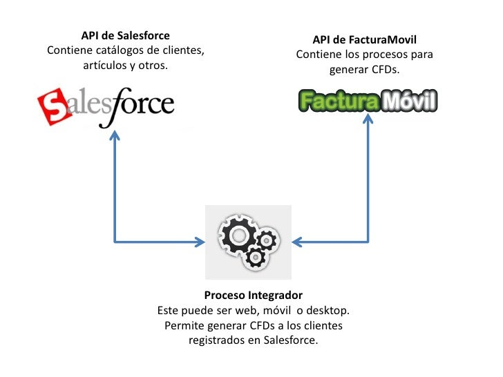 API de Salesforce                         API de FacturaMovil Contiene catálogos de clientes,               Contiene los p...