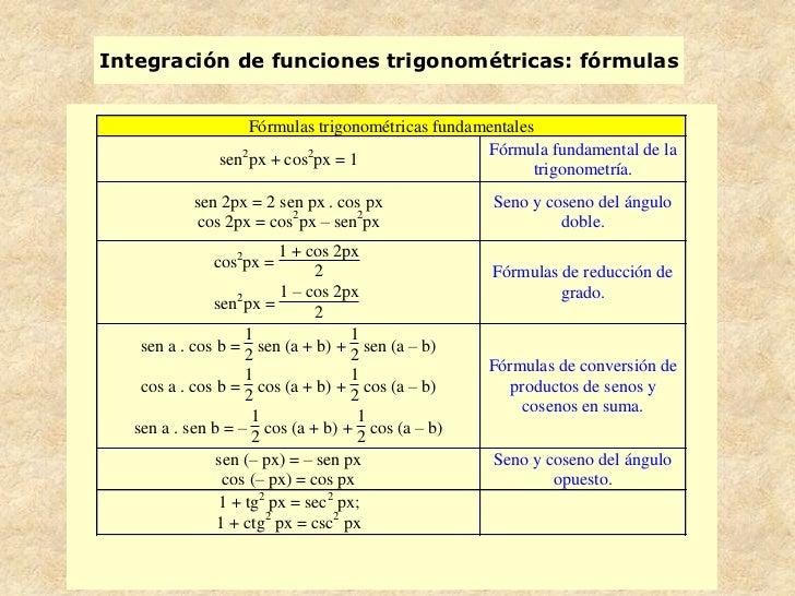Integración de funciones trigonométricas: fórmulas                 Fórmulas trigonométricas fundamentales                 ...