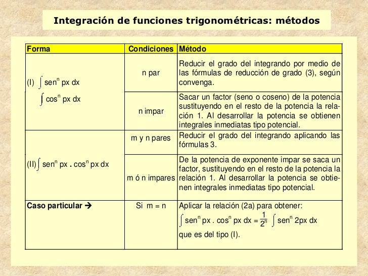 Integración de funciones trigonométricas: métodosForma                       Condiciones Método                           ...