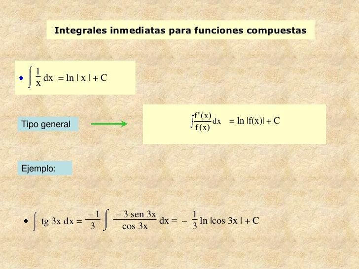 Integrales inmediatas para funciones compuestas   1   x dx = ln   x   + C                                           f (x)T...