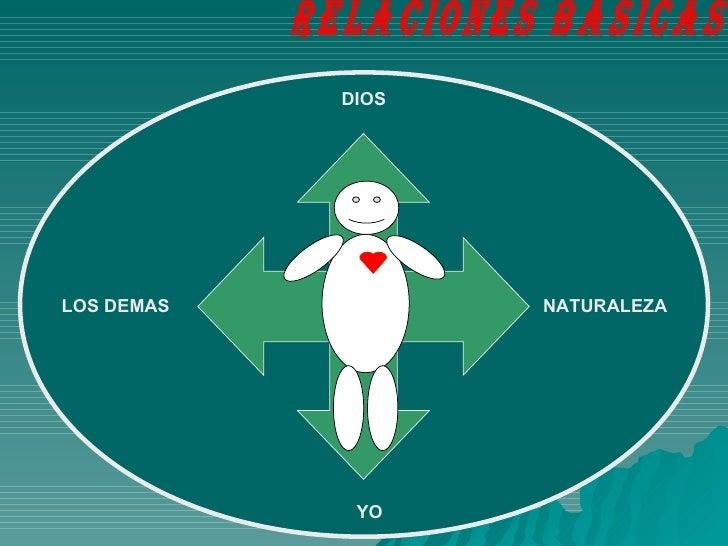 Integralidad Del Ser Slide 3