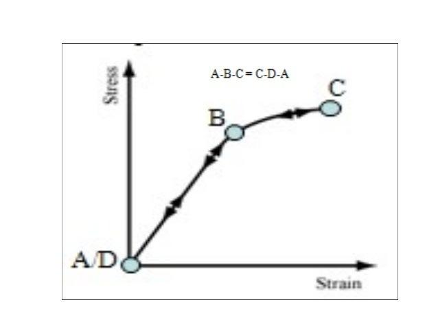 Mekanika e shkatërrimit II-Integrali konturor J
