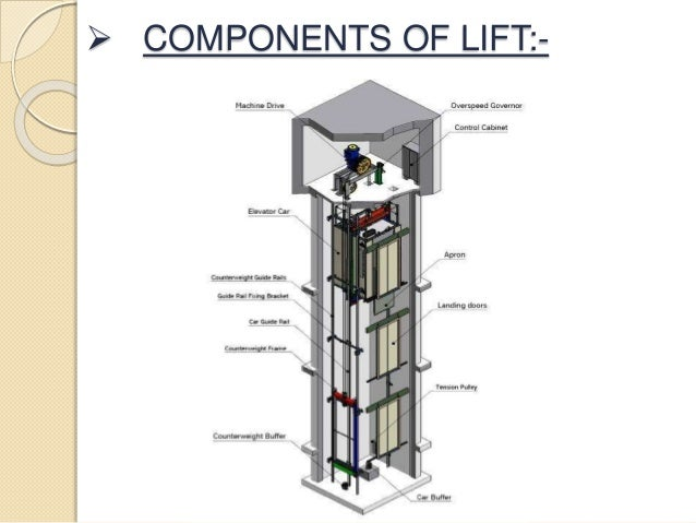components of lift
