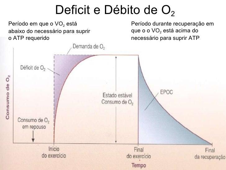 Deficit e Débito de O 2 Período em que o VO 2  está abaixo do necessário para suprir o ATP requerido Período durante recup...