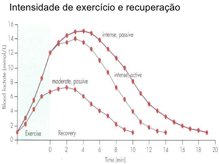 Intensidade de exercício e recuperação