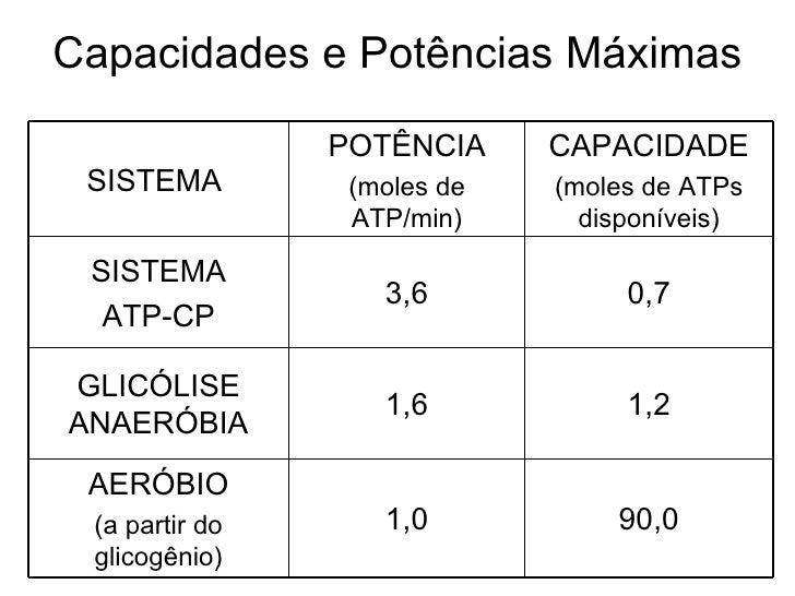Capacidades e Potências Máximas 90,0 1,0 AERÓBIO (a partir do glicogênio) 1,2 1,6 GLICÓLISE ANAERÓBIA 0,7 3,6 SISTEMA ATP-...