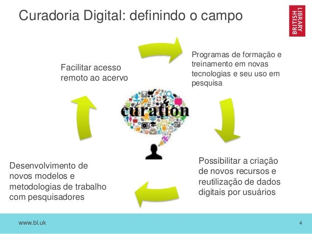 www.bl.uk 4 Curadoria Digital: definindo o campo Facilitar acesso remoto ao acervo Possibilitar a criação de novos recurso...