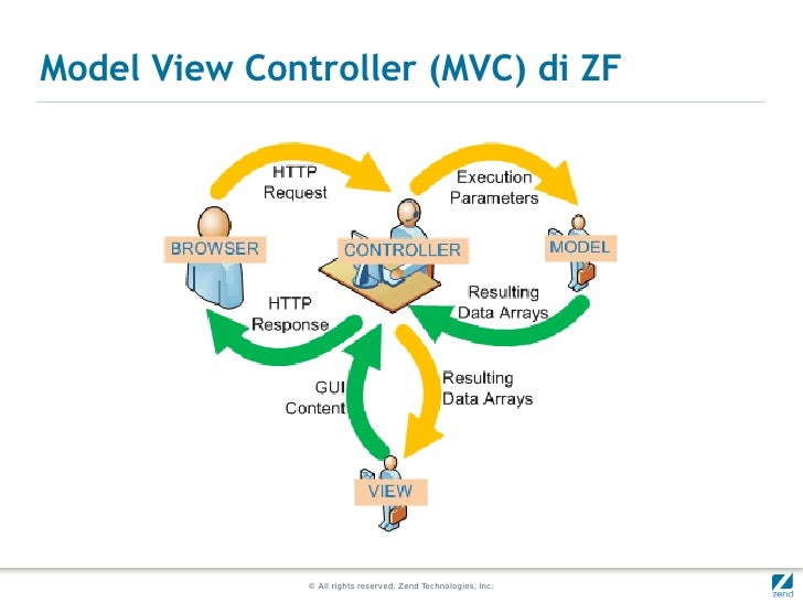 Model View Controller (MVC) di ZF               © All rights reserved. Zend Technologies, Inc.