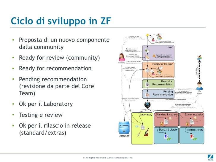 Ciclo di sviluppo in ZF●    Proposta di un nuovo componente    dalla community●    Ready for review (community)●   Ready f...