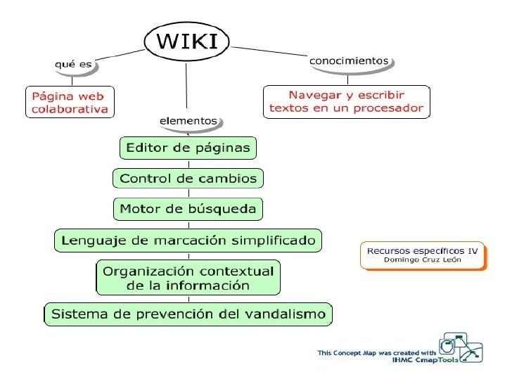 Integrar las TIC en la Práctica Docente