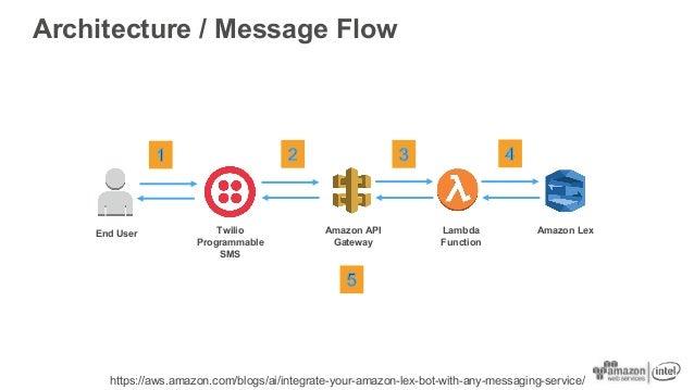 "Multi-Bot Design ""Concierge"" Bot AWS Lambda Function Amazon API Gateway End User Multiple Messaging Services Amazon Dynamo..."