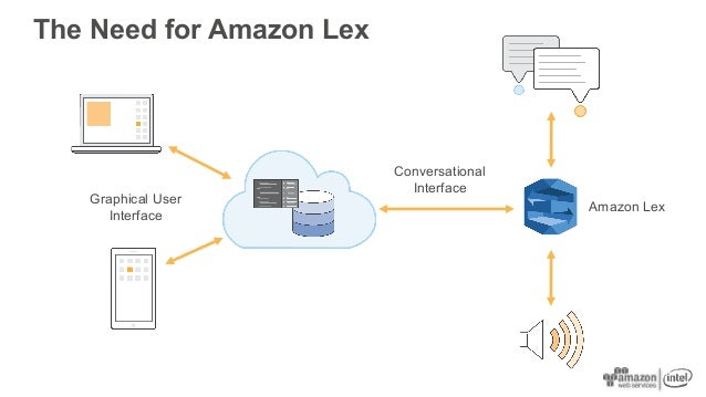 The Need for Amazon Lex Amazon Lex Graphical User Interface Conversational Interface