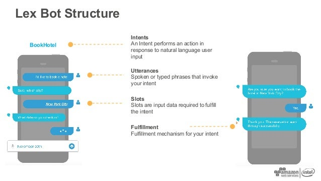 Lex Bot Structure Utterances Spoken or typed phrases that invoke your intent BookHotel Intents An Intent performs an actio...