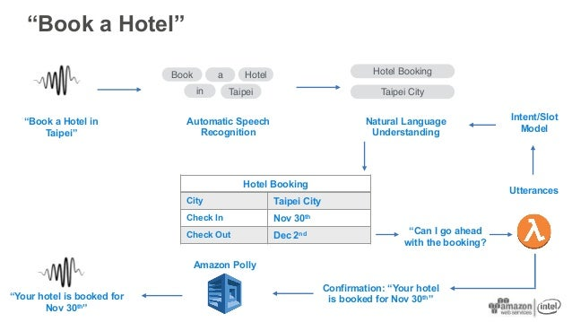 """""""Book a Hotel"""" Book Hotel Taipei """"Book a Hotel in Taipei"""" Automatic Speech Recognition Hotel Booking Taipei City Natural L..."""