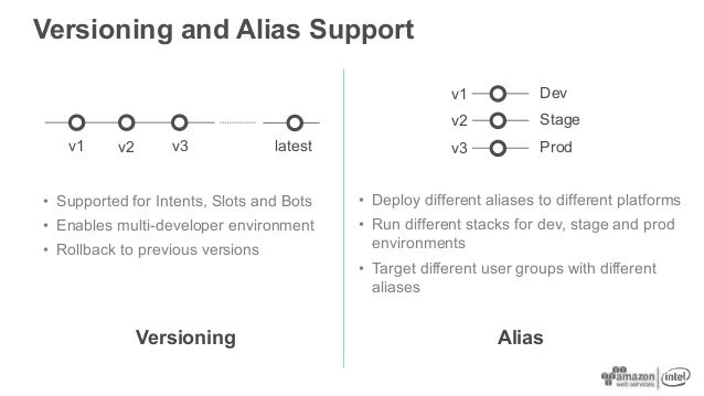 Versioning and Alias Support AliasVersioning v1 v2 v3 latest • Supported for Intents, Slots and Bots • Enables multi-devel...