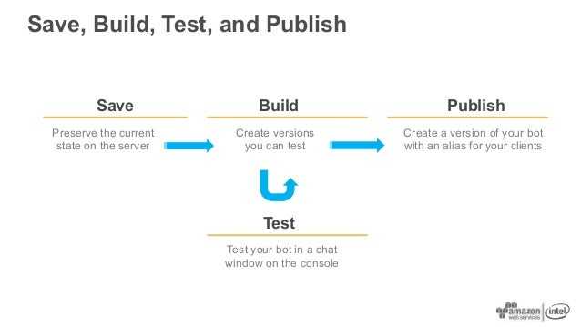 Save, Build, Test, and Publish Save Build Preserve the current state on the server Create versions you can test Publish Cr...