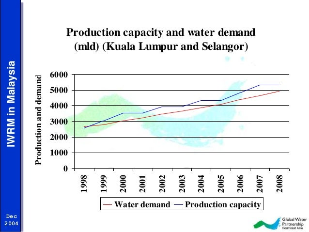 water resources in malaysia Much of malaysia's inland water sources come from the near 24-trillion gallons of rainfall the country gets each and every year.