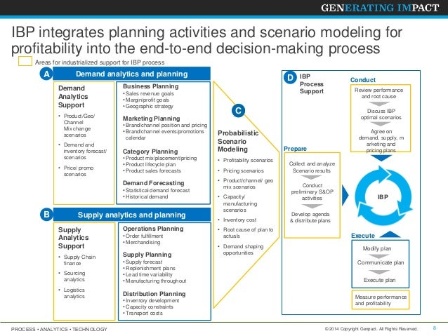 Integrated Business Planning (Advanced S&OP)