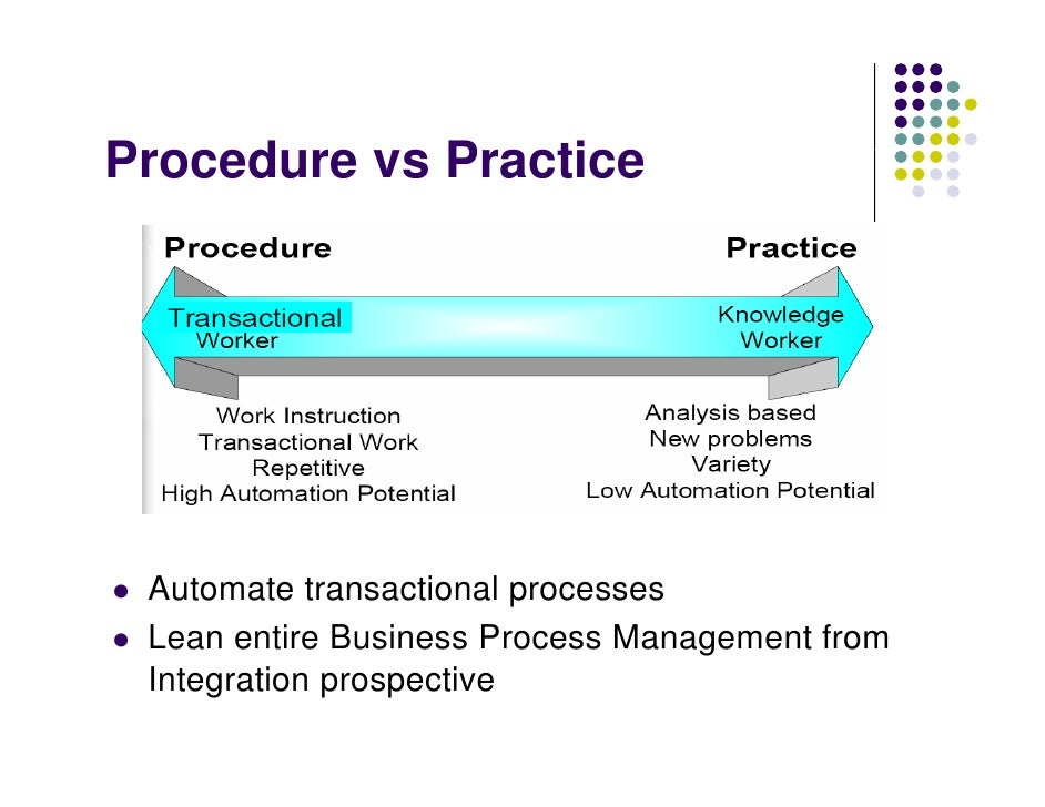 Integrated Business Process Management System