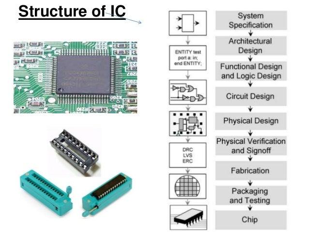 integrated circuits rh slideshare net