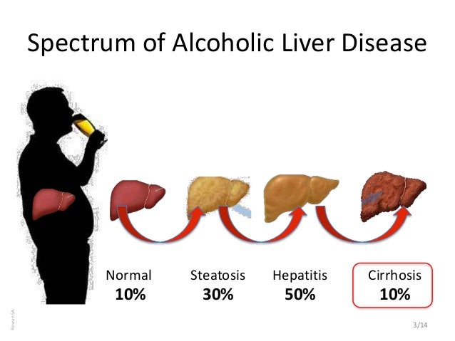 burden and control of alcoholic liver cirrhosis in india, Human Body