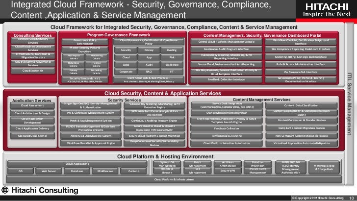 Integrated Cloud Framework Security Governance