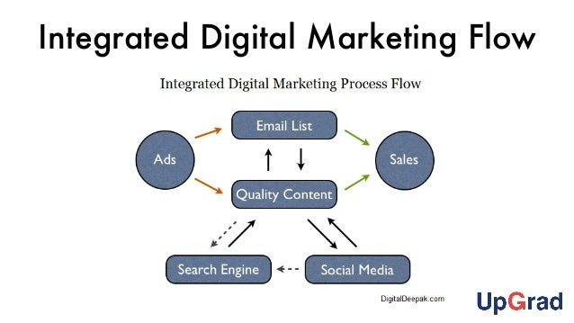 Integrated Digital Marketing Campaign  Planning And Execution
