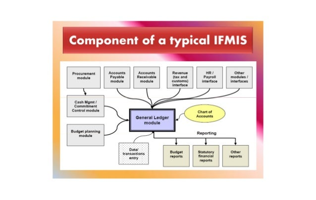 Integrated Information Management System (IIMS)
