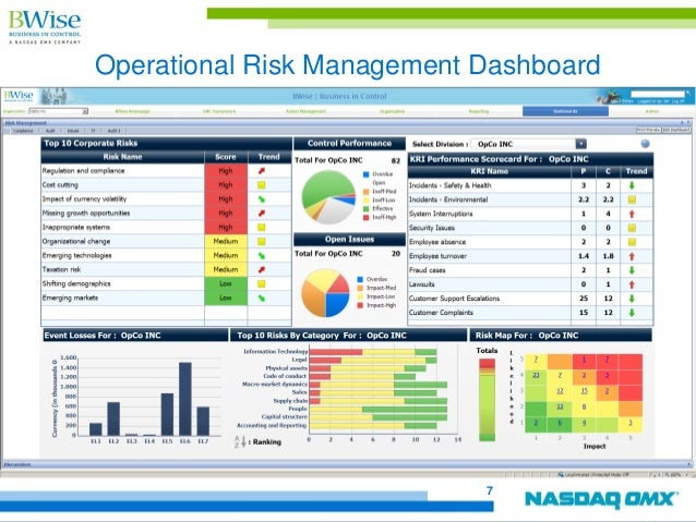 operational risk reporting Integrated GRC