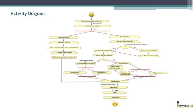 Integrated hospital management system regular operational activity flow of a hospital 4 activity diagram ccuart Images