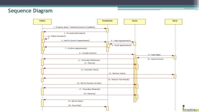 Integrated hospital management system activity diagram 5 sequence ccuart Choice Image